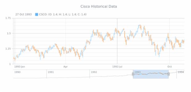 OHLC Chart using XML file created by AnyChart Team, Stock OHLC Chart example visualizing data from an XML file. The file is loaded using the loadXmlFile() method.