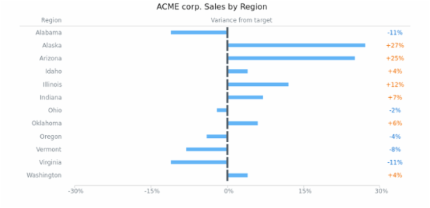 Horizontal Bullet Chart with Negative Values created by AnyChart Team, This chart demonstrates sales of a company in different regions, with only the extra part of all bullet bars shown, making the variance values more evident.