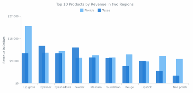 Column Chart with Columns Overlap created by AnyChart Team, Column chart compares revenue in two regions. Series are shifted in order to make the columns of two different series overlap one another. Legend is interactive and can be used to hide and show series.