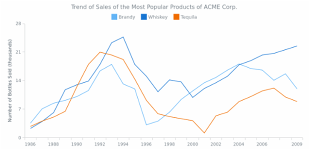 Line Chart created by AnyChart Team, Basic multi-series line chart that shows the changes the different product sales changes over time.