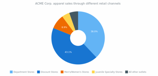 Donut Chart created by AnyChart Team, This simple donut chart represents the sales of the ACME Corp. from 5 different retail channels. The chart's legend is enabled and it can be used for interaction with chart. Labels displayed only on the most significant slices.