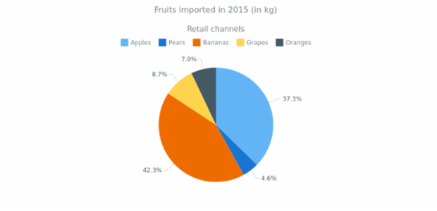 Pie Chart with Outside Labels created by AnyChart Team, Pie chart with labels that have outside position. The chart has a legend is placed at the bottom of the chart and can be used for interaction with the chart. Current chart visualize the volumes of imported fruits in 2015.
