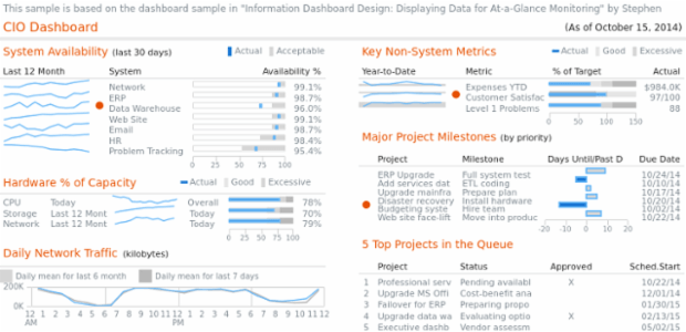CIO Dashboard created by AnyChart Team, CIO dashboard from ?Information Dashboard Design. Displaying data for at-a-glance monitoring? by Stephen Few. Sample shows how AnyChart can be used to create complex visualizations.