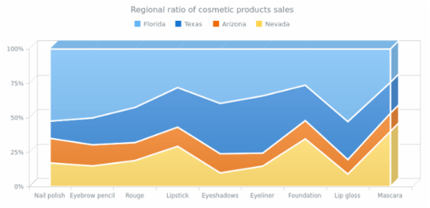100 Stacked 3D Area Chart created by AnyChart Team, A volumetric Area chart demonstrating the revenue ratio from cosmetic products sold in Florida, Texas, Arizona and Nevada. All revenue got from each item is taken as a whole (100%).