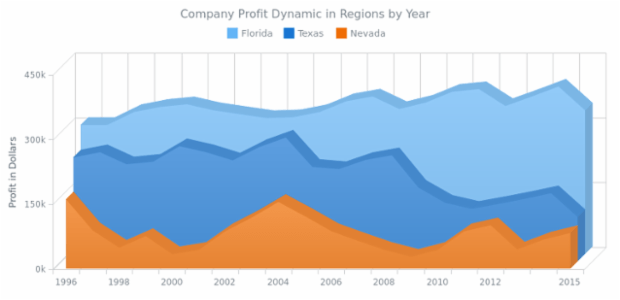 3D Area Chart created by AnyChart Team, This Chart shows the changes in a some company profit in a time period from 1996 till 2015 in three regions: Florida, Texas and Nevada. The values are given in thousands of dollars.