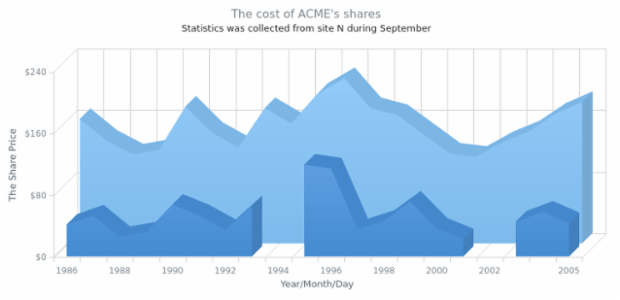 Multi-Series 3D Area Chart with Missing Points created by AnyChart Team, A 3D Area Chart showing share prices of the ACME Corp. and another unnamed competitor company change from 1986 till 2005 with two values for the second company missing.