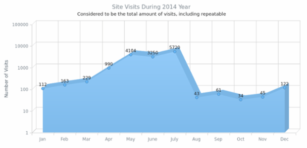 Single-Series-3D Area Chart with Logarithmic Y-Axis created by AnyChart Team, A 3D Area Chart using a logarithmic Y-Axis because of wide spread of values, demonstrating the changes of a site visits amount during 2014 year.