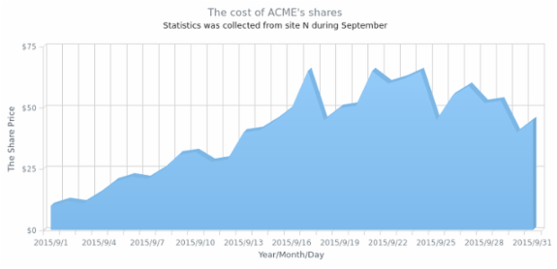 Single-Series 3D Area Chart created by AnyChart Team, A 3D Area Chart demonstrating the ACME Corporation shares' price cost changes in September (from site N)