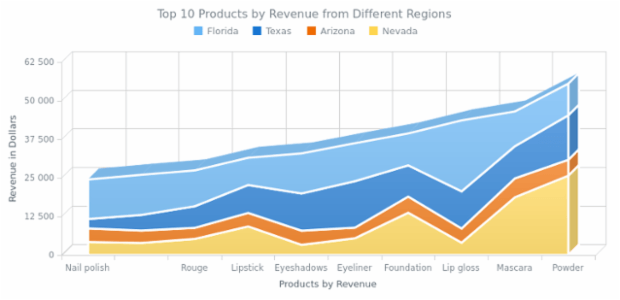 Stacked 3D Area Chart created by AnyChart Team, A chart with four Stacked Area series showing the revenue got from top 10 products selling in Arizona, Florida, Nevada and Texas.