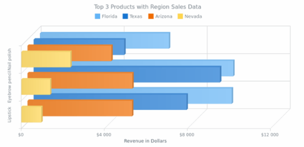 Multi-Series 3D Bar Chart with Z Distribution created by AnyChart Team, This 3D Bar Chart displays top three cosmetic products sales in four regions. The series are redistributed along the Z-Axis instead of being placed along the X-Axis as usual.