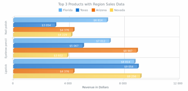 Multi-Series 3D Bar Chart created by AnyChart Team, A chart of four 3D Bar series showing the sales of 3 cosmetic products in Florida, Texas, Arizona and Nevada.