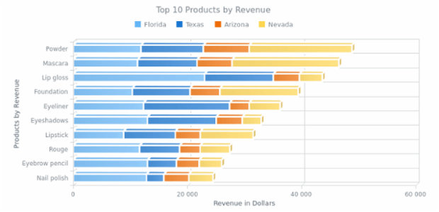 Stacked 3D Bar Chart created by AnyChart Team, This chart shows the revenue amount gained from top 10 costemic products sold in four states.