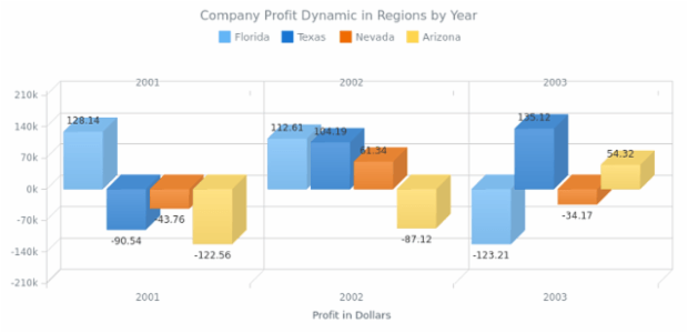 3D Column Chart with Negative Values created by AnyChart Team, A 3D Column Chart demonstrating the comparison between the profit of a company in three consequtive years (from 2001 to 2003).