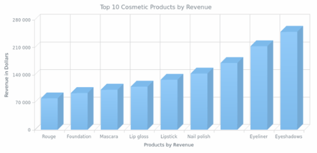 3D Column Chart created by AnyChart Team, A 3D Column Chart describing the revenue from three cosmetic products sales in four states.