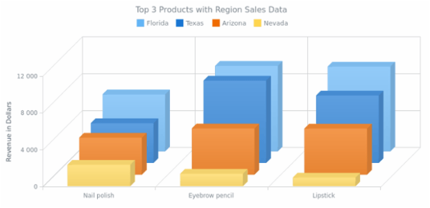 Multi-Series 3D Column Chart with Z Distribution created by AnyChart Team, A chart of four series demonstrating sales of 3 top cosmetic products in four states. The third dimension axis (Z-Axis) is used for distributing the columns that stand for different series.