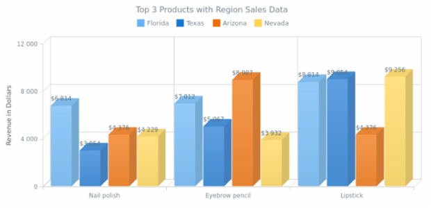 Multi-Series 3D Column Chart created by AnyChart Team, A 3D Column Chart describing the revenue from three cosmetic products sales in four states.
