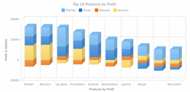 Stacked 3D Column Chart with Negative Values created by AnyChart Team, A chart with four series demonstrating the profit gained from top 10 cosmetic products in four states. In some states a profit from some positions was negative so this chart has negative values.