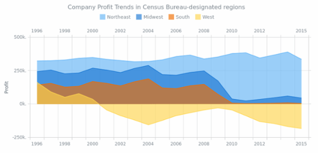 Area Chart with Negative Values created by AnyChart Team, Area chart with negative values shows profit trends in Census Bureau-designated regions for a company. Negative profit of the series indicates unsuccessful years.