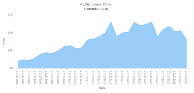 Single-Series Area Chart created by AnyChart Team, Single series Area Chart visualizes share prices for one month. Each point represents a day of the month.