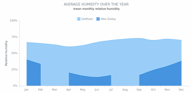 Spline Area Chart with Missing Points created by AnyChart Team, Spline area chart compares average humidity changes over the year in two cities. Gaps in one of the series show missing data points in the data set.