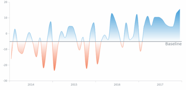 Negative/Positive Coloring created by AnyChart Team, South African monthly Trade Balance numbers as published by the South African Revenue Service.