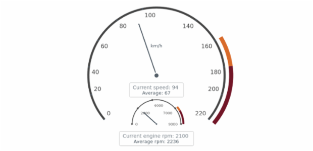 Complex Gauge created by AnyChart Team, This chart consist of two gauges: the first one shows the current speed and the average in the aperture and the second one displays some additional information. The second gauge shows the current engine and the average value for it in rpm in the aperture.