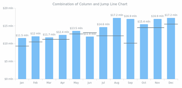 Combination of Column and Jump Line Chart created by AnyChart Team, A combination of a Column Chart with a Jump Line Chart shows the difference between the planned revenue volume and the actual one.