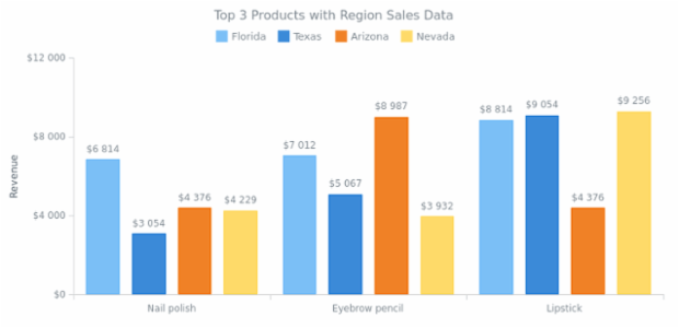 Multi-Series Column Chart created by AnyChart Team, Multi-series column chart shows the information about revenue from selling the several products in several states. All series have labels over the columns.