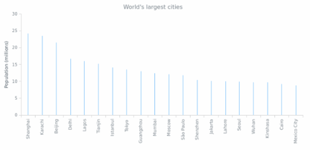 Stick Chart created by AnyChart Team, Stick Chart showing 20 largest cities in the world by their population.