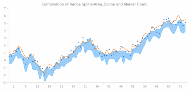 Range Spline-Area, Spline and Marker Chart created by AnyChart Team, This chart demonstrates using three different related series together.