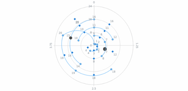 BySpot Hover Logic created by AnyChart Team, A Polar Chart with hovering settings customly adjusted, depending on the shape of a point and the distance between the center of the axes. The closer the cursor is to the center, the wider the angle is.
