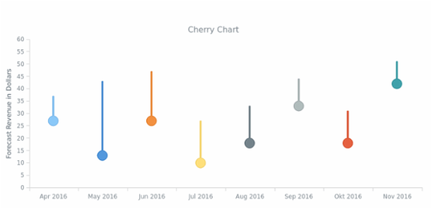 Cherry Chart created by AnyChart Team