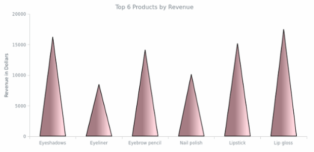 Cone Chart created by AnyChart Team