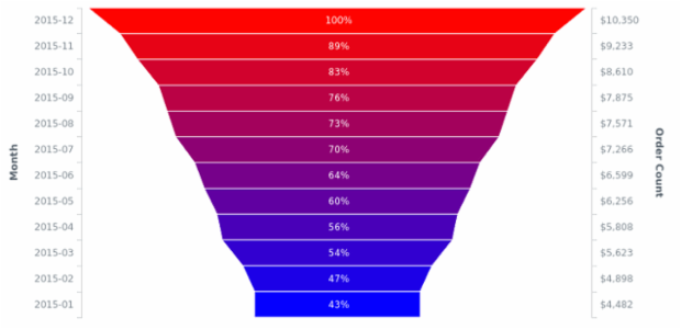 Custom Funnel Chart created by AnyChart Team, Custom Funnel Chart example.