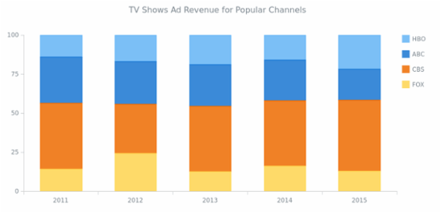 Custom Stacked Tooltip created by AnyChart Team, A Column Chart that displays how much revenue had a TV company got from shows adverts on different channels. This Chart has a custom-built stacked tooltip.