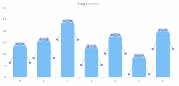Frog Column created by AnyChart Team