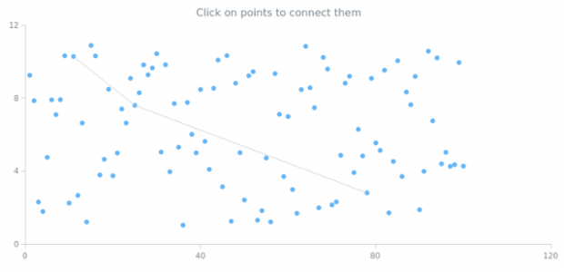 Points Operations created by AnyChart Team, An interactive Marker Chart where markers can be connected with each other by clicking at them. This function might be useful if you need to create a graph on a chart.