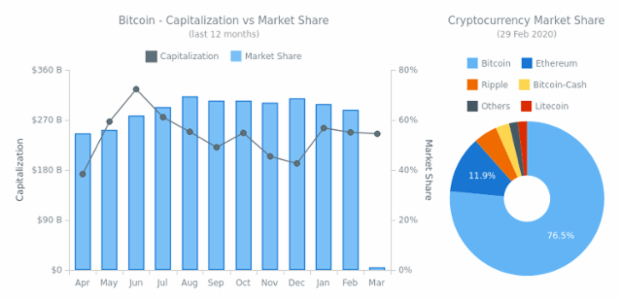 Bitcoin - Capitalization vs Market Share created by AnyChart Team, Bitcoin Dashboard example displaying the capitalization of BTC and its dominance in the market of cryptocurrencies as compared with ETH, BCH, XRP, LTC, and others. The dashboard is based on real data updated daily.
