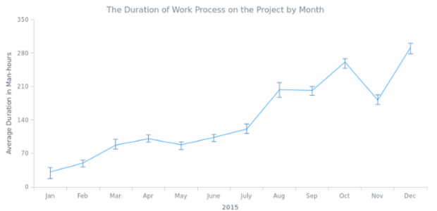 Line Chart created by AnyChart Team, An Error Chart describing how the duration of the work process changed during a year. It uses Line series with both lower and upper errors set.
