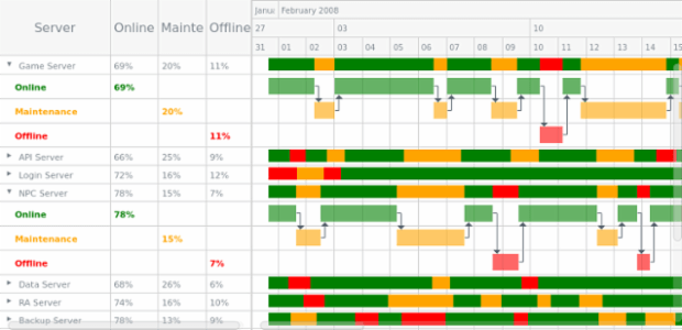 Server Status List created by AnyChart Team, Resource Gantt Chart example with Conditional Coloring.