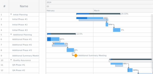 Gantt Tree From JSON created by AnyChart Team