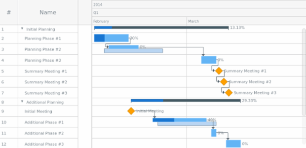 Hierarchical Data created by AnyChart Team
