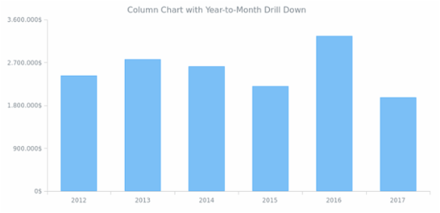 Column Chart with Year-to-Month Drill Down created by AnyChart Team, Drilldown Column Chart example presenting a way to implement the Drill Down feature. The chart visualizes data about a company's yearly revenue and drills down to monthly data for a certain year upon. Clicking the Back to Years button performs the Drill Up.