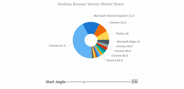Pie Chart with Clever Labels created by AnyChart Team, Pie Chart example demonstrating the algorithm for label positioning and overlapping, featuring a dynamic start angle.