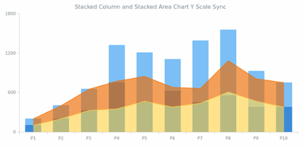 Stacked Column and Stacked Area Chart Y Scale Sync created by AnyChart Team, Combined Chart featuring two stacked series 'Column and Area' with different data sets. The Y scales are synchronized to avoid the visual confusion.