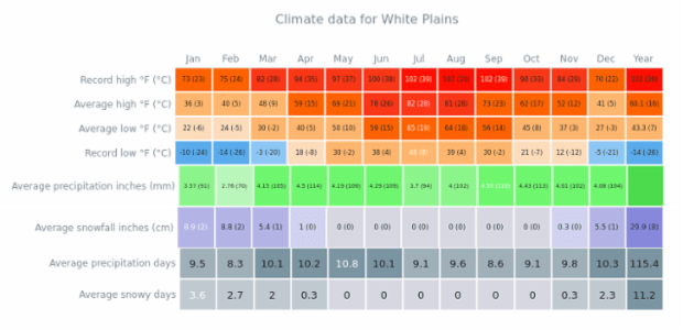 Climate Data for White Plains created by AnyChart Team, A Heat Map with 4 different charts describing maximum, average and low temperatures, inches of precipitations and precipitation days. Charts use different color scales.