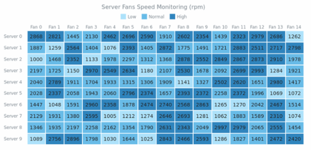 Heat Map with ColorScale created by AnyChart Team, A Heat Map demonstrating a server working with three ranges for three server fan speed states: low, medium and high. Legend helps to find the appropriate values on the map.