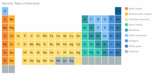 Periodic Table created by AnyChart Team, This Heat Map represents the Mendeleev's periodic table, colored according to the element types, which all are mentioned in the legend.