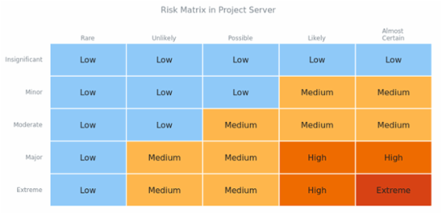 Risk Matrix created by AnyChart Team, This Heat Map shows the levels of risk depending on the frequency and the severity of errors on a server. Both parameters have 5 grades: from low (rare) to extreme (almost certain).
