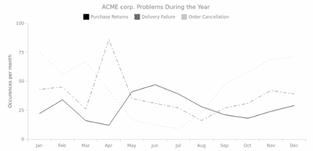 Line Chart with Dashed Style created by AnyChart Team, Completely monochrome line chart with dashed styles of the series. Chart shows the problems of the ACME Corp. during the year.